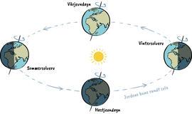Illustrasjon av jorda gjennom de fire årstidene, sett fra verdensrommet.